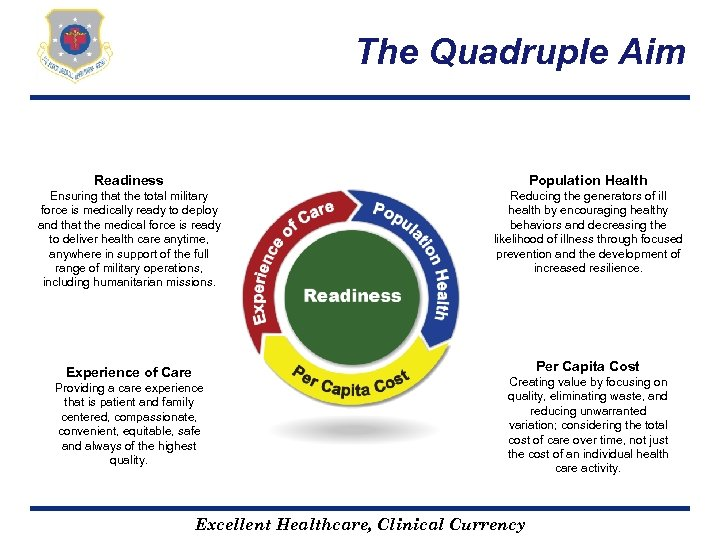 The Quadruple Aim Readiness Population Health Ensuring that the total military force is medically
