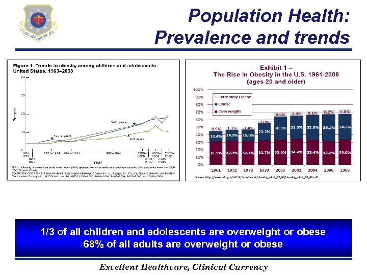 Population Health: Prevalence and trends 1/3 of all children and adolescents are overweight or