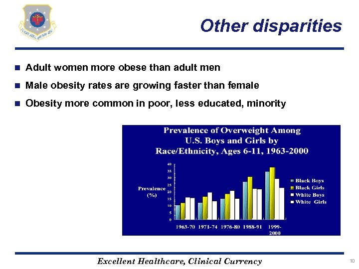Other disparities n Adult women more obese than adult men n Male obesity rates