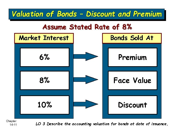 Valuation of Bonds – Discount and Premium Assume Stated Rate of 8% Market Interest