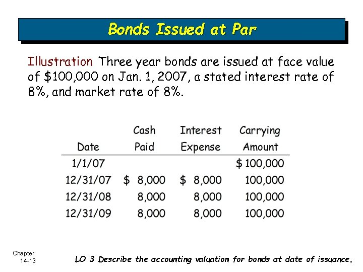 Bonds Issued at Par Illustration Three year bonds are issued at face value of