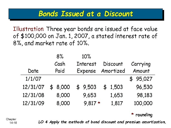 Bonds Issued at a Discount Illustration Three year bonds are issued at face value