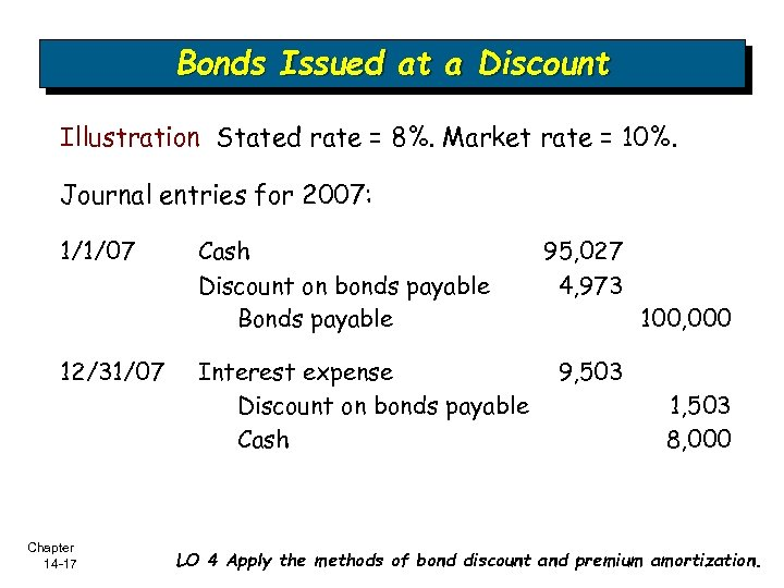 Bonds Issued at a Discount Illustration Stated rate = 8%. Market rate = 10%.
