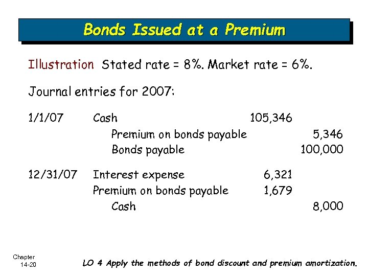 Bonds Issued at a Premium Illustration Stated rate = 8%. Market rate = 6%.