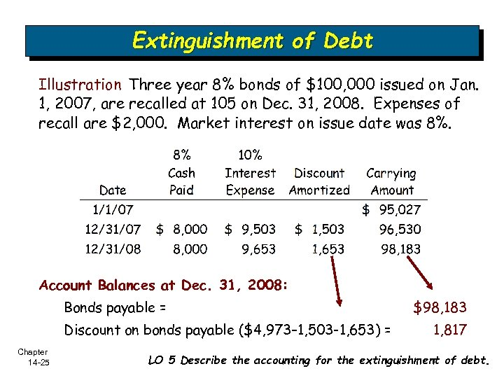 Extinguishment of Debt Illustration Three year 8% bonds of $100, 000 issued on Jan.