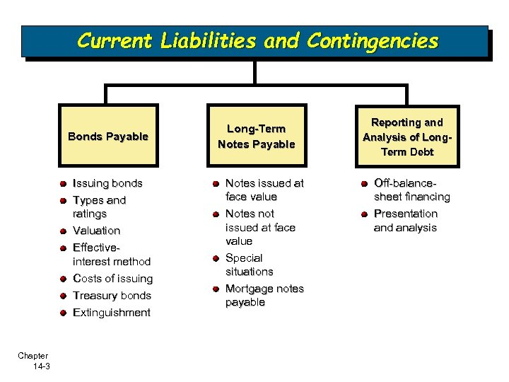 Current Liabilities and Contingencies Bonds Payable Issuing bonds Types and ratings Valuation Effectiveinterest method