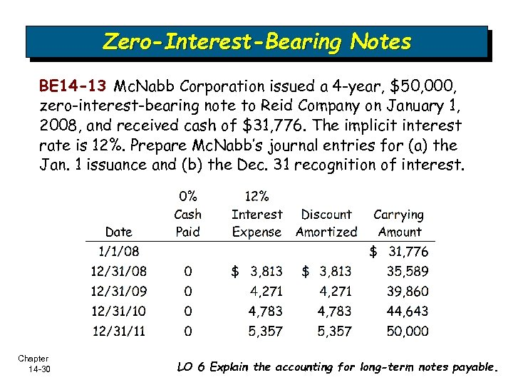 Zero-Interest-Bearing Notes BE 14 -13 Mc. Nabb Corporation issued a 4 -year, $50, 000,