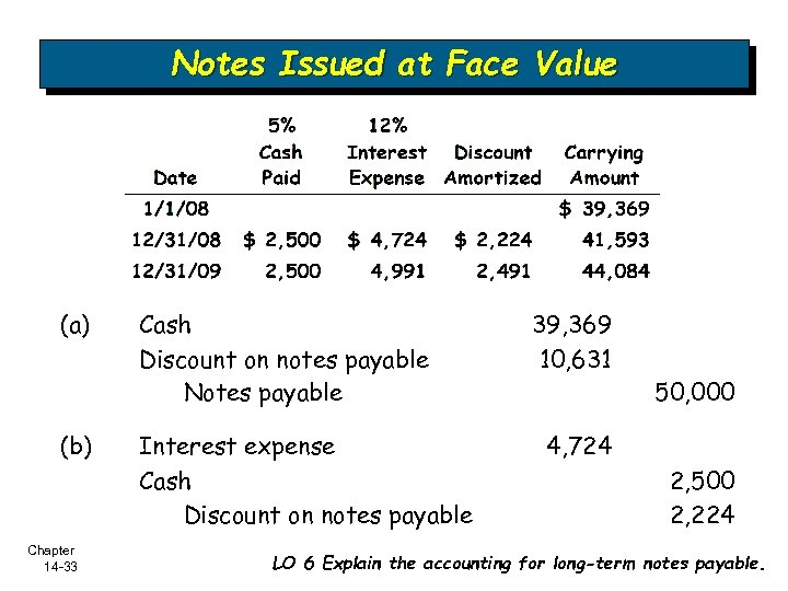 Notes Issued at Face Value (a) (b) Chapter 14 -33 Cash Discount on notes