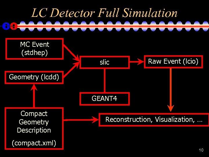 LC Detector Full Simulation MC Event (stdhep) slic Raw Event (lcio) Geometry (lcdd) GEANT