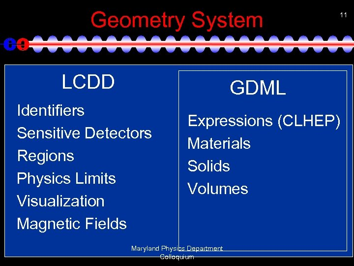 Geometry System LCDD 11 GDML Identifiers Sensitive Detectors Regions Physics Limits Visualization Magnetic Fields