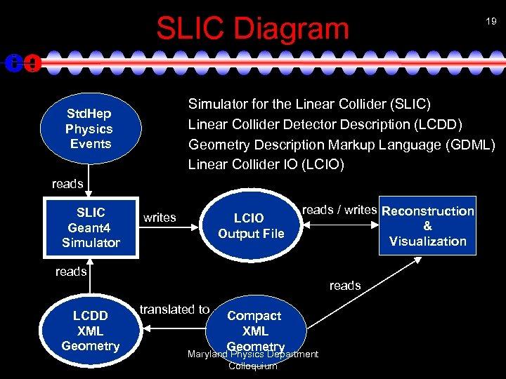 SLIC Diagram Simulator for the Linear Collider (SLIC) Linear Collider Detector Description (LCDD) Geometry