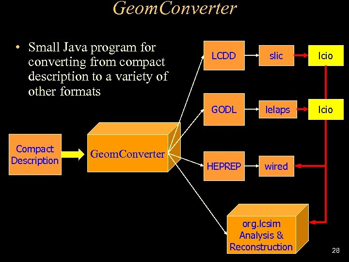 Geom. Converter • Small Java program for converting from compact description to a variety