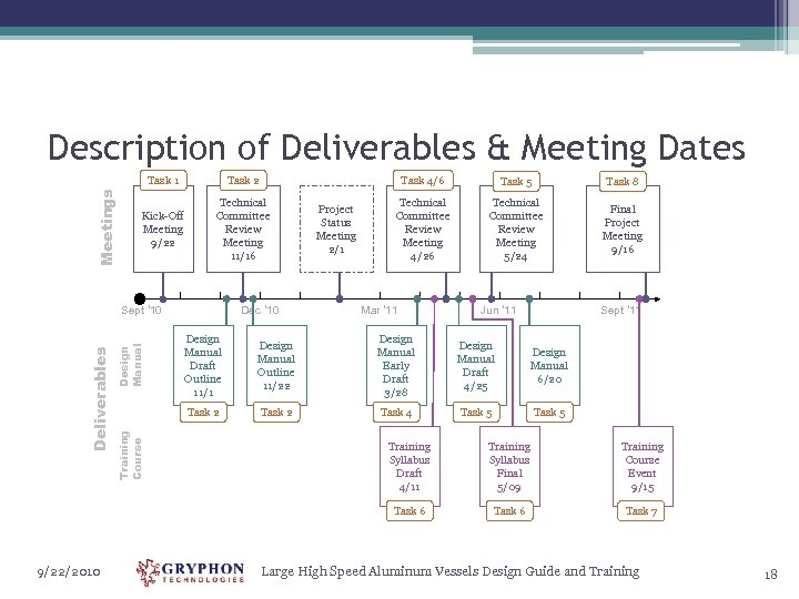 Description of Deliverables & Meeting Dates Meetings Task 1 Task 2 Kick-Off Meeting 9/22
