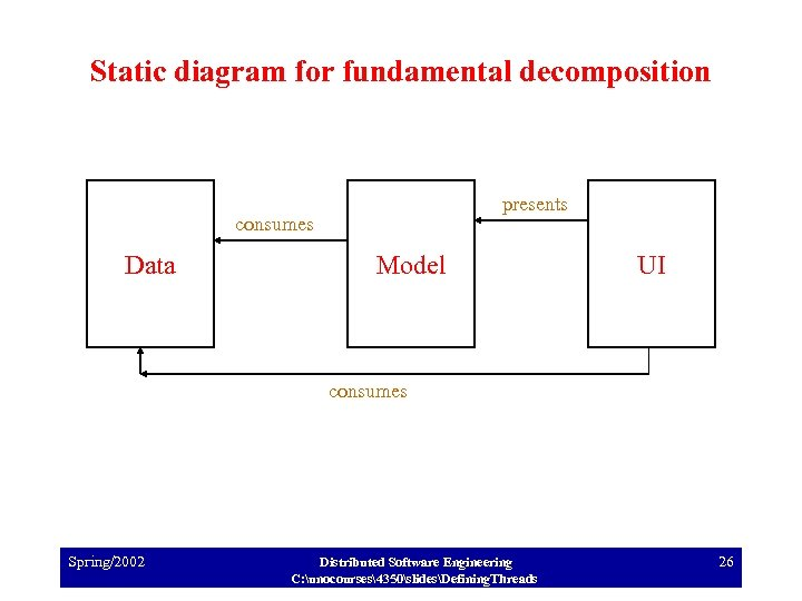 Static diagram for fundamental decomposition presents consumes Data Model UI consumes Spring/2002 Distributed Software