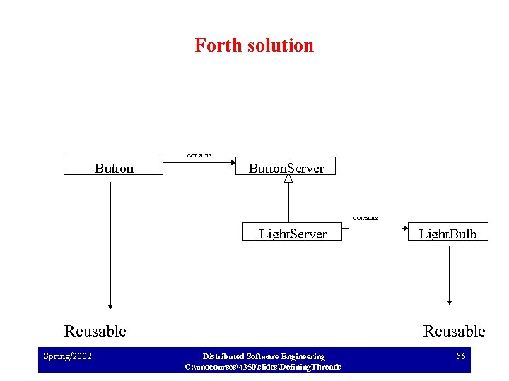 Forth solution contains Button. Server contains Light. Server Reusable Spring/2002 Light. Bulb Reusable Distributed