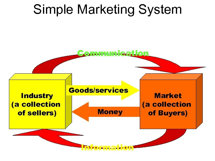 Simple Marketing System Communication Industry (a collection of sellers) Goods/services Money Information Market (a