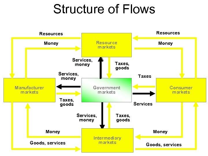 Structure of Flows Resources Resource markets Money Services, money Taxes, goods Services, money Manufacturer