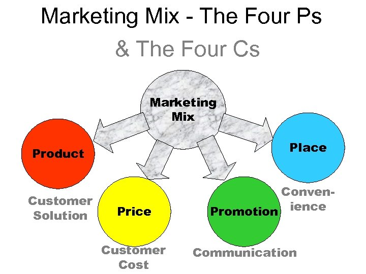 Marketing Mix - The Four Ps & The Four Cs Marketing Mix Place Product