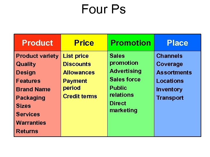 Four Ps Product variety Quality Design Features Brand Name Packaging Sizes Services Warranties Returns