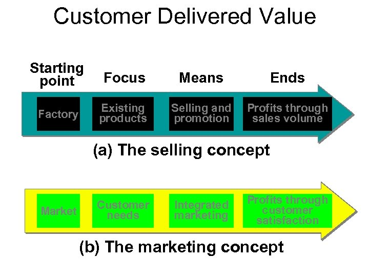 Customer Delivered Value Starting point Focus Means Ends Factory Existing products Selling and promotion