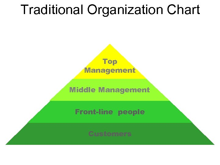 Traditional Organization Chart Top Management Middle Management Front-line people Customers