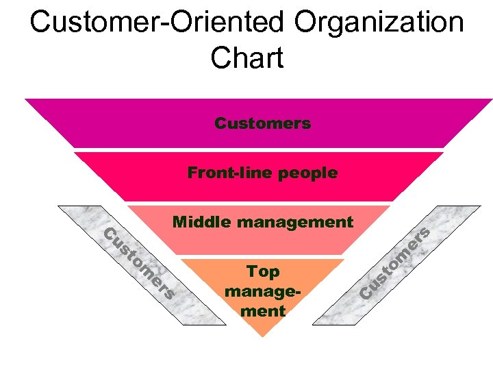 Customer-Oriented Organization Chart Customers Front-line people m to us Top management C s er