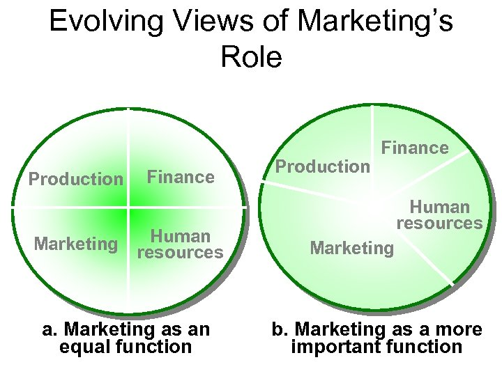 Evolving Views of Marketing's Role Production Marketing Finance Human resources a. Marketing as an