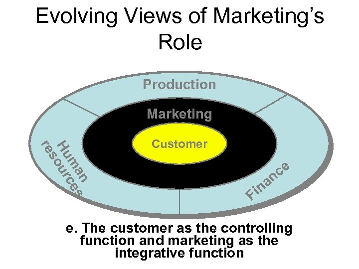 Evolving Views of Marketing's Role Production Marketing n ma ces Hu ur so re
