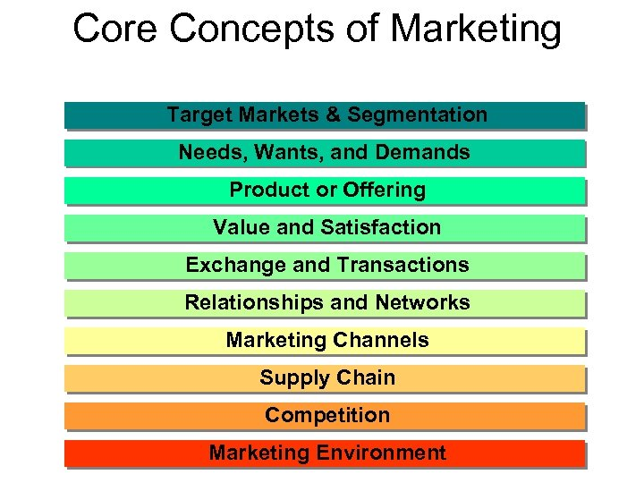 Core Concepts of Marketing Target Markets & Segmentation Needs, Wants, and Demands Product or