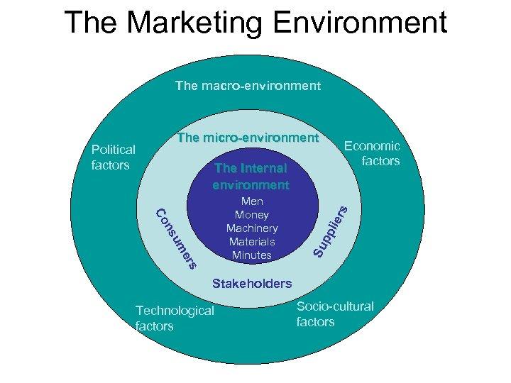 The Marketing Environment The macro-environment The micro-environment Political factors Economic factors lie pp Su