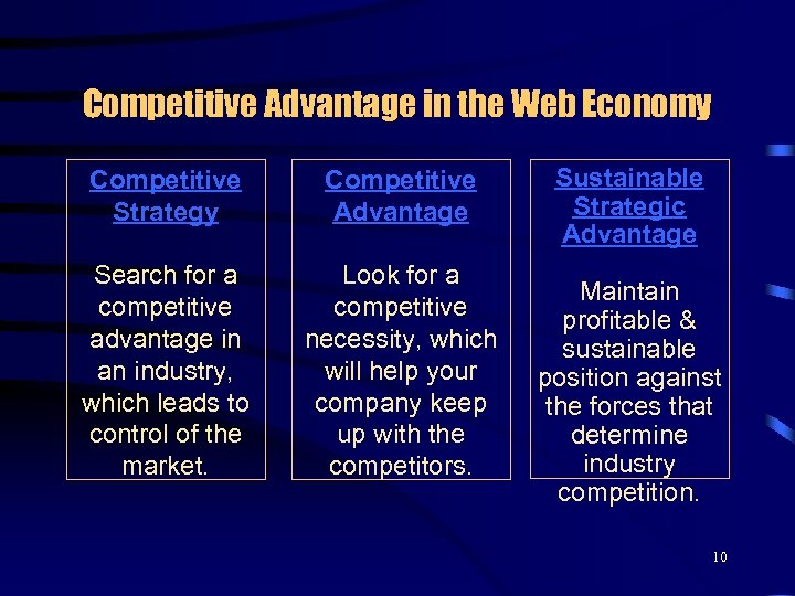 Competitive Advantage in the Web Economy Competitive Strategy Competitive Advantage Search for a competitive
