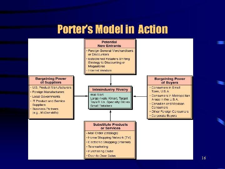 Porter's Model in Action 16