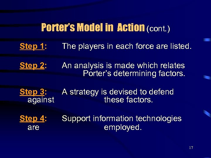 Porter's Model in Action (cont. ) Step 1: The players in each force are