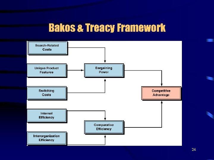 Bakos & Treacy Framework 24