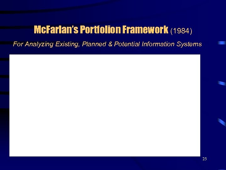 Mc. Farlan's Portfolion Framework (1984) For Analyzing Existing, Planned & Potential Information Systems 25
