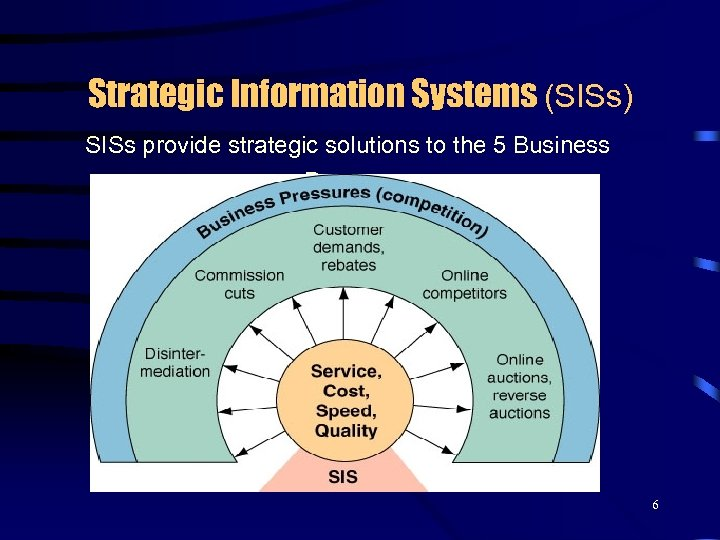 Strategic Information Systems (SISs) SISs provide strategic solutions to the 5 Business Pressures: 6