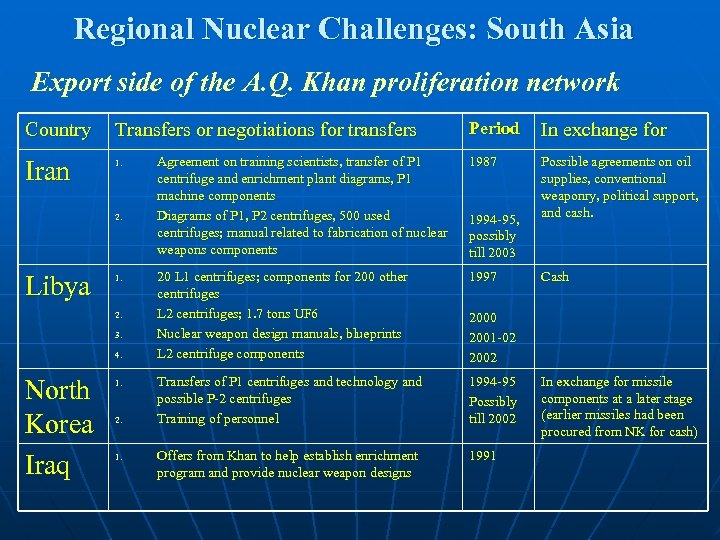 Regional Nuclear Challenges: South Asia Export side of the A. Q. Khan proliferation network