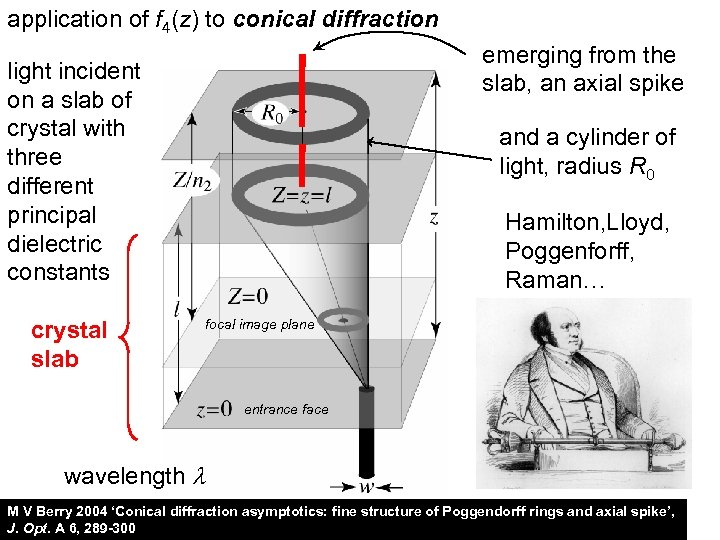 application of f 4(z) to conical diffraction emerging from the slab, an axial spike