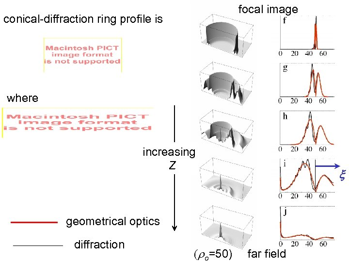 focal image conical-diffraction ring profile is where increasing Z x geometrical optics diffraction (ro=50)