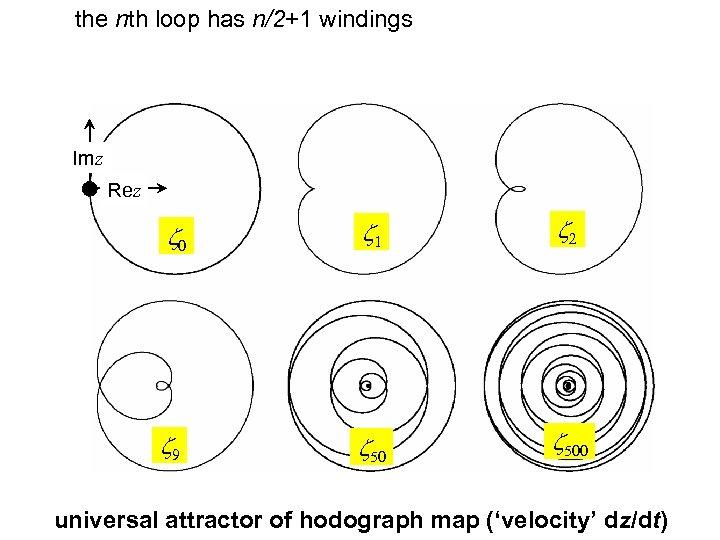 the nth loop has n/2+1 windings Imz Rez z 0 z 1 z 2