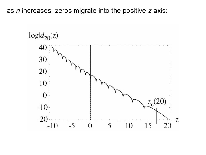 as n increases, zeros migrate into the positive z axis: