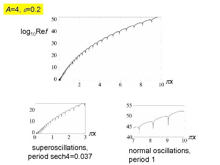 A=4, =0. 2 log 10 Ref x x superoscillations, period sech 4=0. 037 x