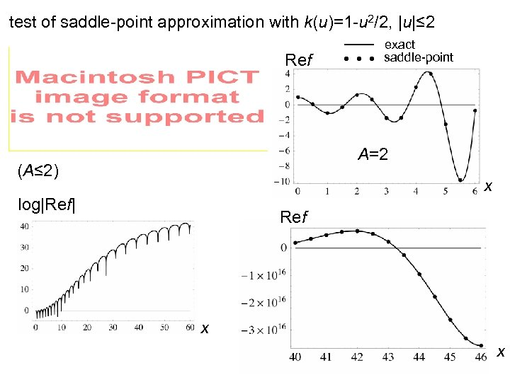 test of saddle-point approximation with k(u)=1 -u 2/2, |u|≤ 2 Ref exact saddle-point A=2