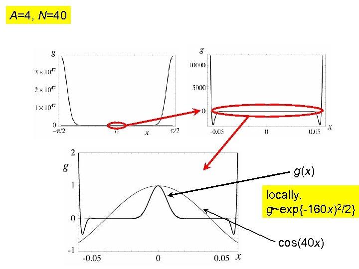 A=4, N=40 g(x) locally, g~exp{-160 x)2/2} cos(40 x)