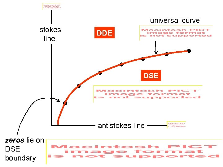 universal curve stokes line DDE DSE antistokes line zeros lie on DSE boundary