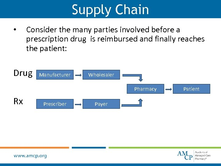 Supply Chain • Consider the many parties involved before a prescription drug is reimbursed