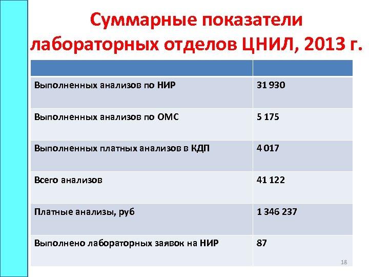 Суммарные показатели лабораторных отделов ЦНИЛ, 2013 г. Выполненных анализов по НИР 31 930 Выполненных