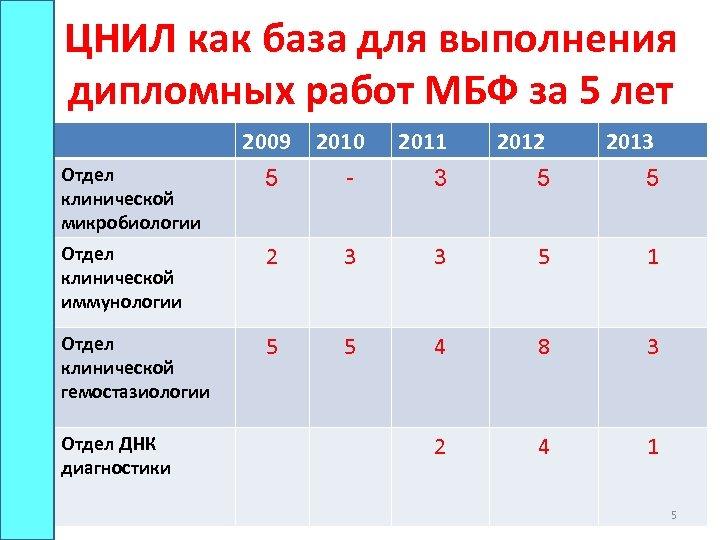 ЦНИЛ как база для выполнения дипломных работ МБФ за 5 лет 2009 2010 -