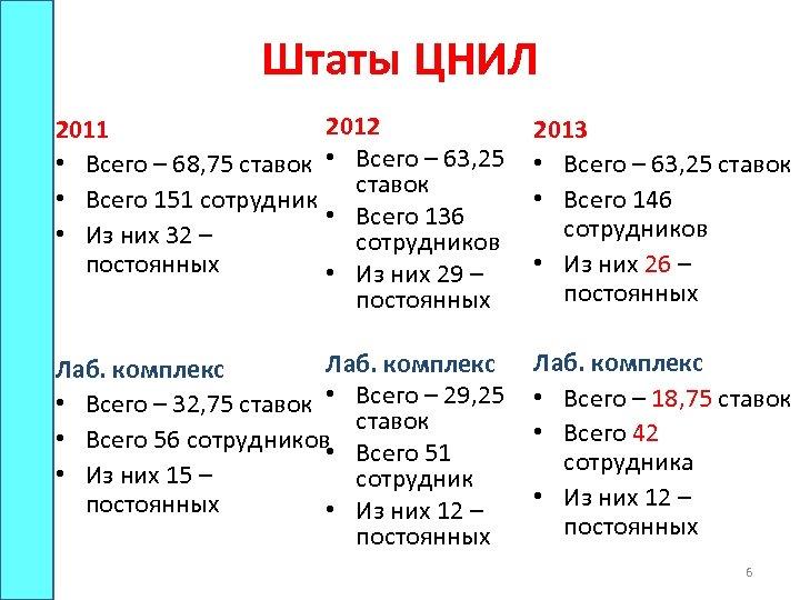 Штаты ЦНИЛ 2012 • Всего – 63, 25 ставок • Всего 136 сотрудников •
