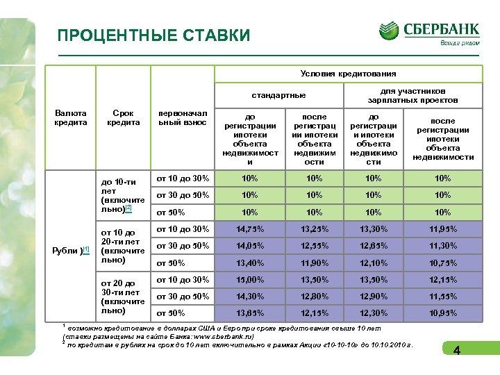 ПРОЦЕНТНЫЕ СТАВКИ Условия кредитования стандартные Валюта кредита для участников зарплатных проектов Срок кредита первоначал